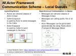 ni actor framework communication scheme local queues