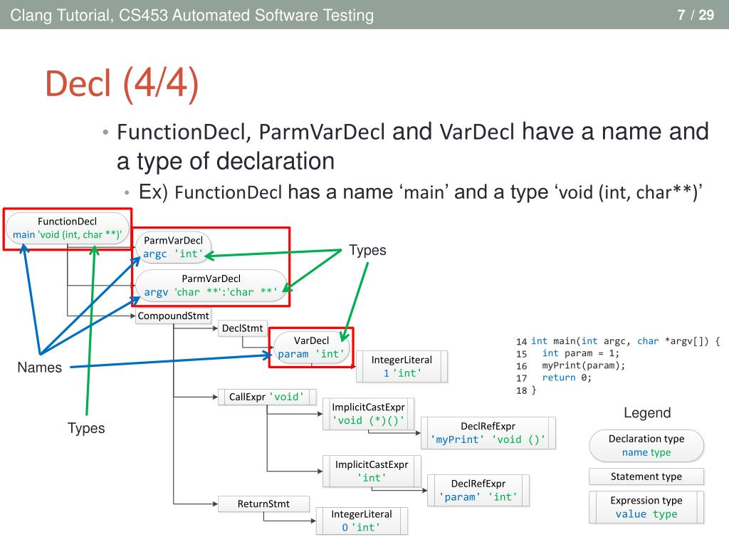 PPT - Clang Tutorial PowerPoint Presentation - ID:2185478