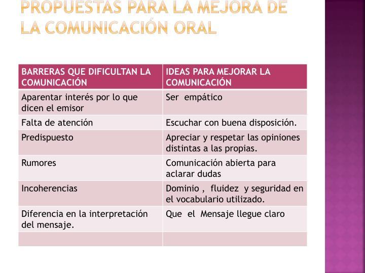 Propuestas para la mejora de la Comunicación Oral
