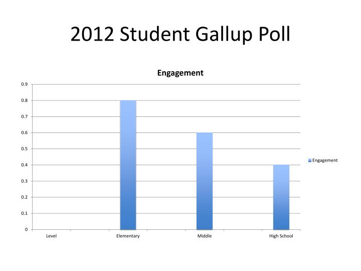 2012 Student Gallup Poll