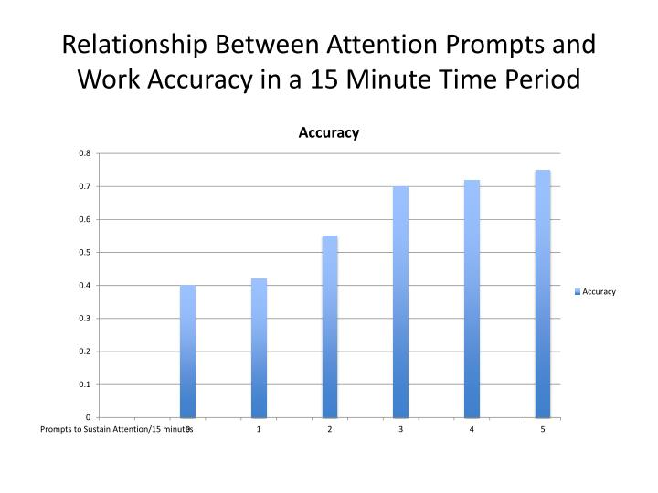 Relationship Between Attention Prompts and Work