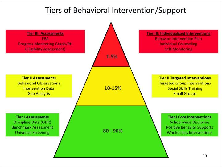 Tiers of Behavioral Intervention/Support