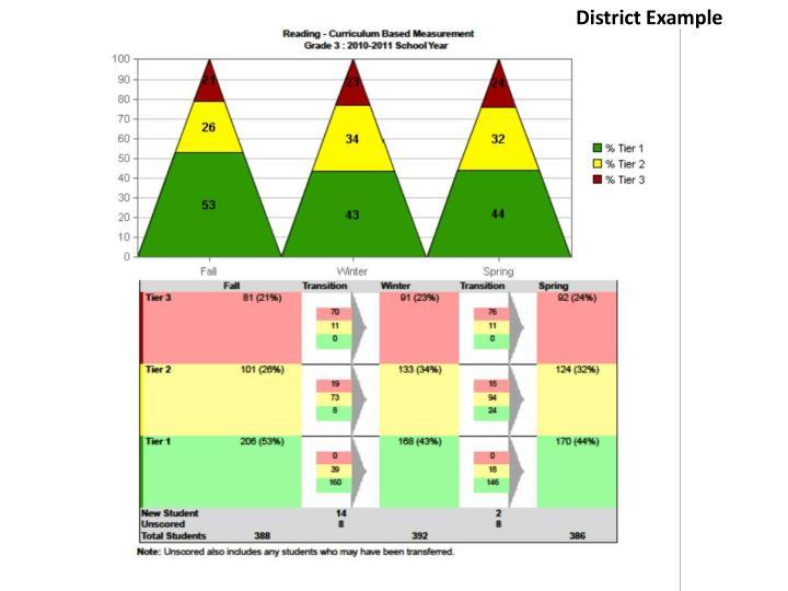 District Example