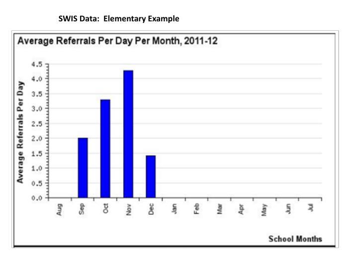 SWIS Data:  Elementary Example