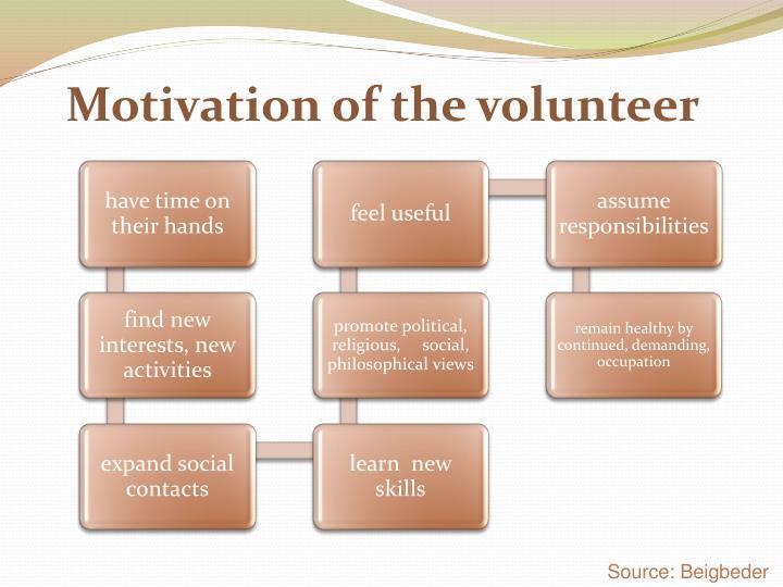 Motivation of the volunteer