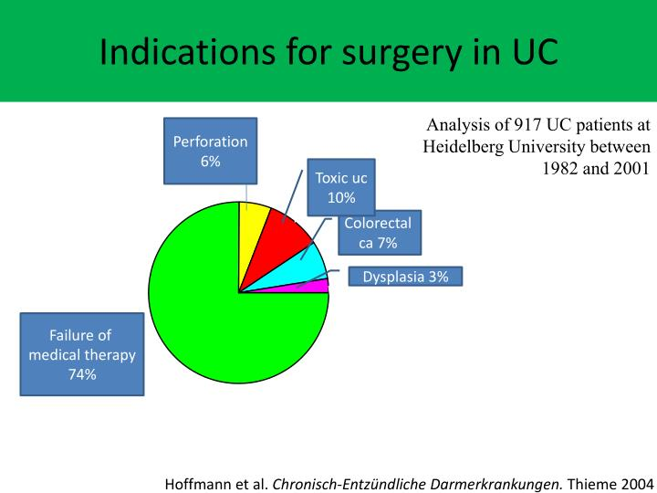Indications for surgery in UC