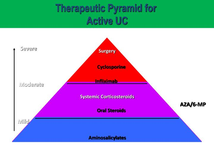 Therapeutic Pyramid for