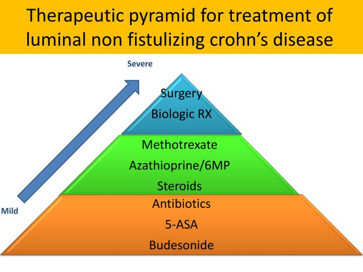 Therapeutic pyramid for treatment of luminal non fistulizing