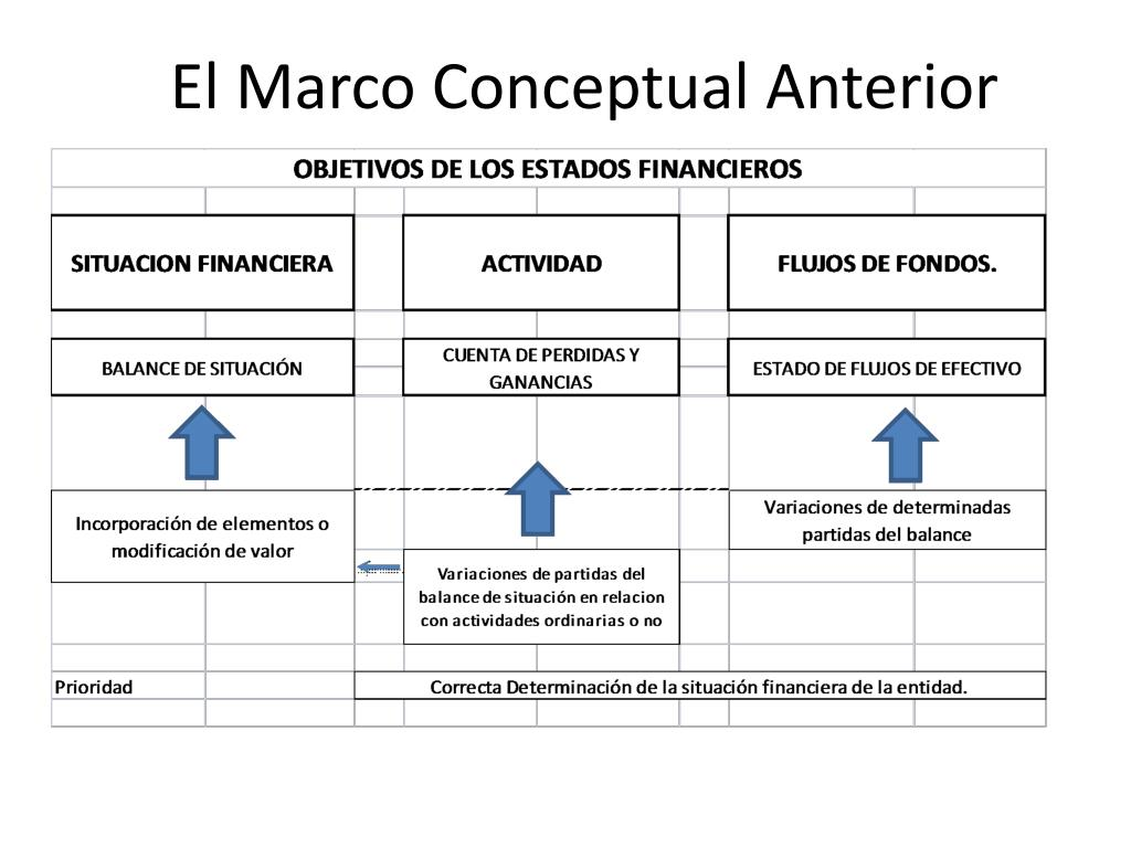 Ppt Nuevo Marco Conceptual Powerpoint Presentation Free