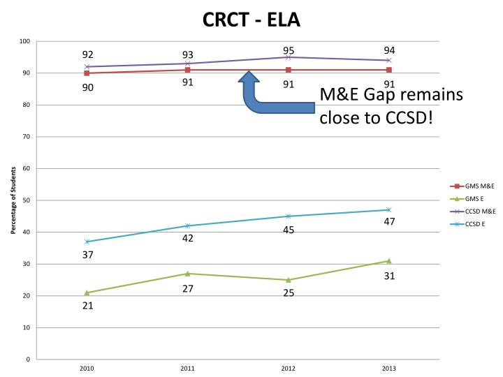 M&E Gap remains close to CCSD!