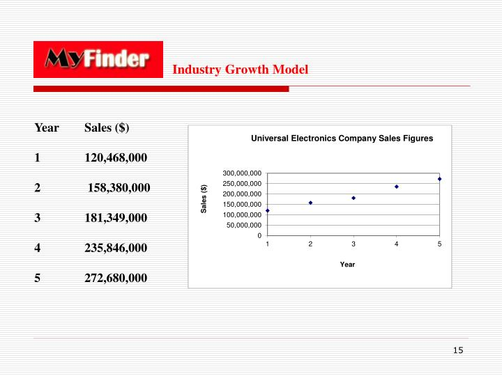 Industry Growth Model