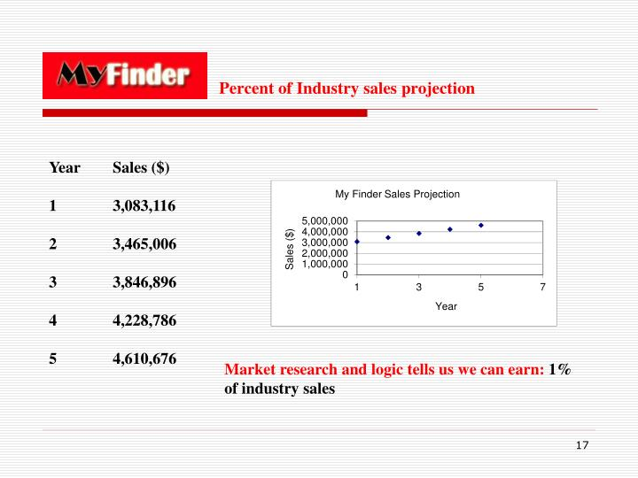 Percent of Industry sales projection