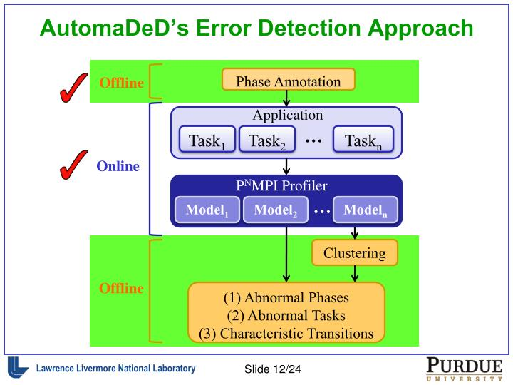 AutomaDeD's Error Detection Approach