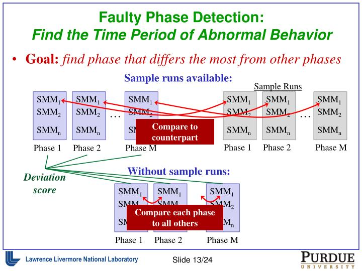Faulty Phase Detection: