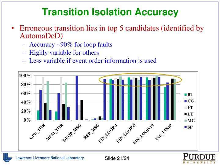 Transition Isolation Accuracy