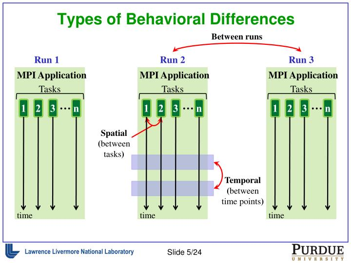 Types of Behavioral Differences