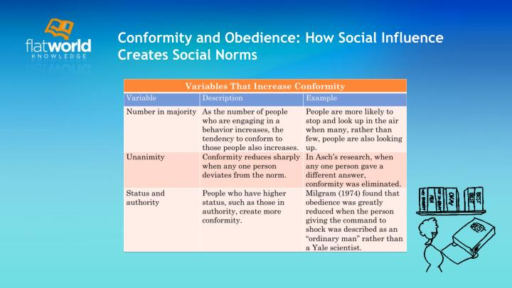 social influence comformity obedience and compliance Chapter 6: social influence: conformity, compliance, and obedience study guide by esperanza579 includes 28 questions covering vocabulary, terms and more quizlet flashcards, activities and games help you improve your grades.