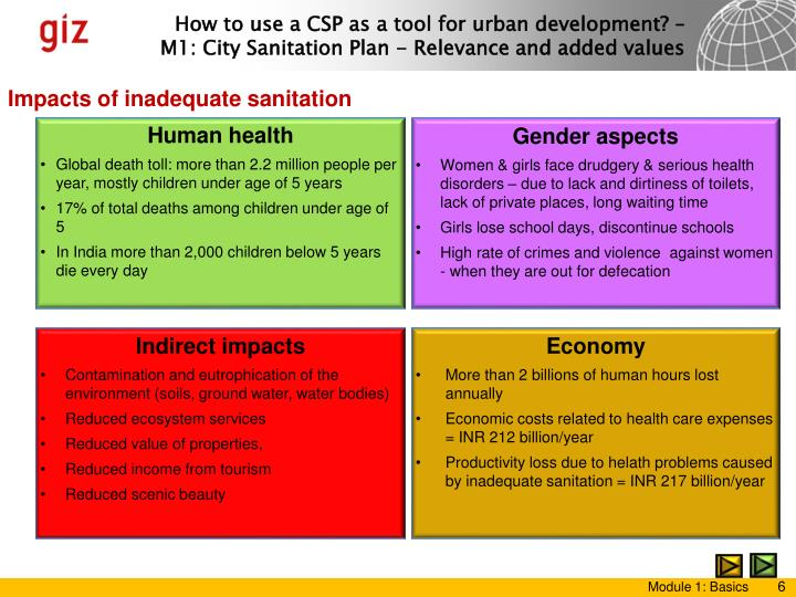 Impacts of inadequate sanitation