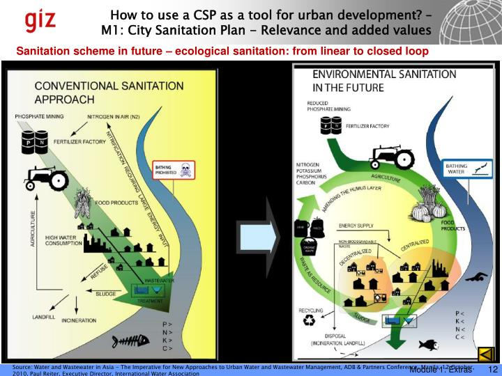 Sanitation scheme in future – ecological sanitation: from linear to closed loop