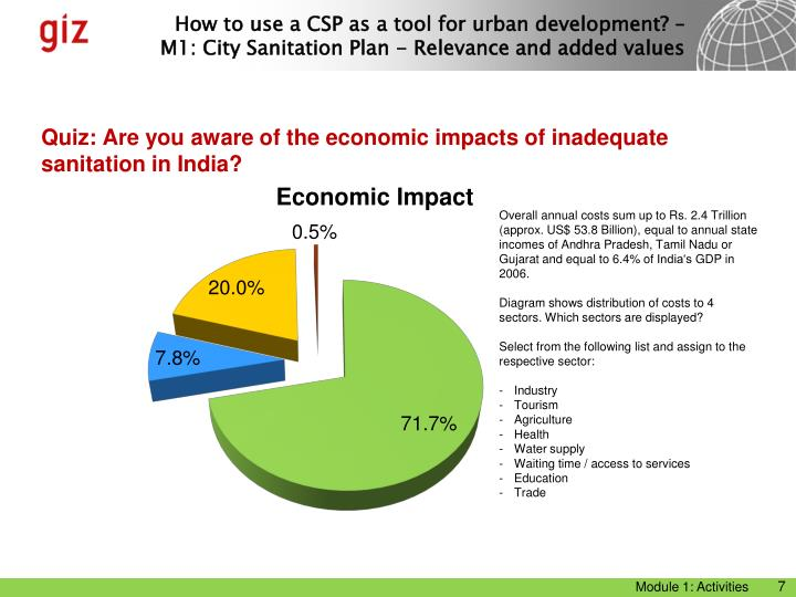 Quiz: Are you aware of the economic impacts of inadequate sanitation in India?