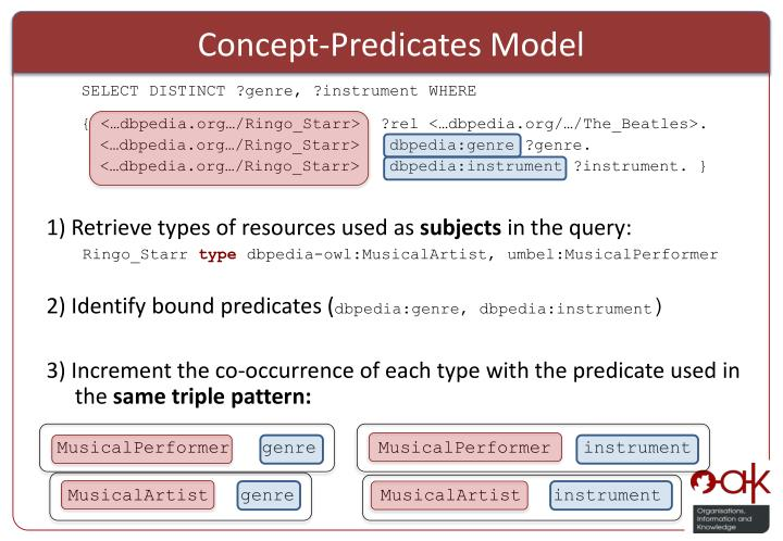 Concept-Predicates Model