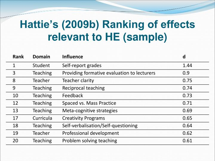 Hattie's (2009b) Ranking of effects relevant to HE (sample)