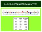 pacific north american pattern