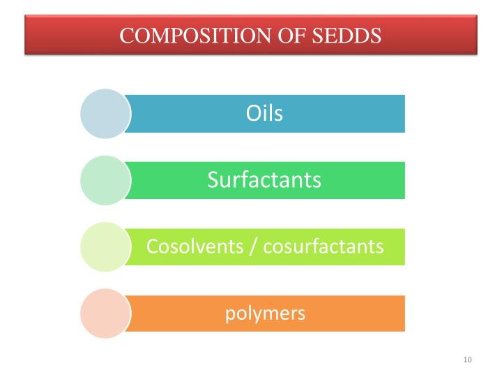 COMPOSITION OF SEDDS