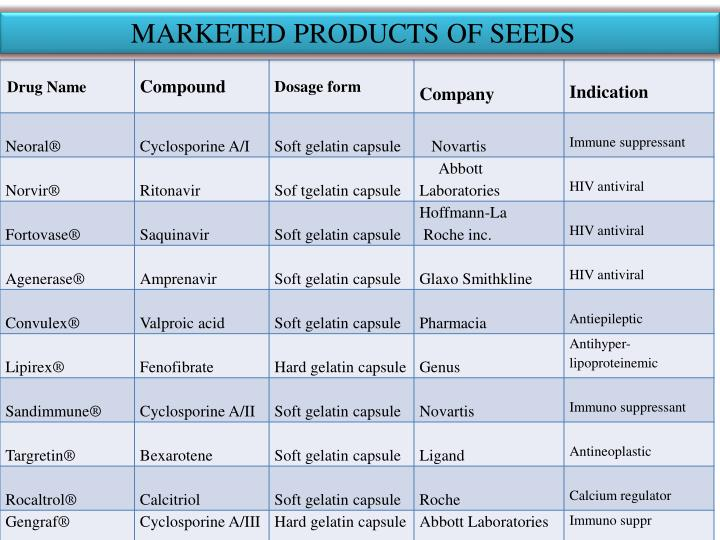 MARKETED PRODUCTS OF SEEDS