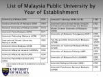 list of malaysia public university by year of establishment