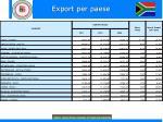 export per paese