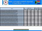 italia principali prodotti esportati in sud africa migliaia di euro