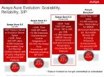 avaya aura evolution scalability reliability sip
