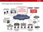 the avaya aura architecture