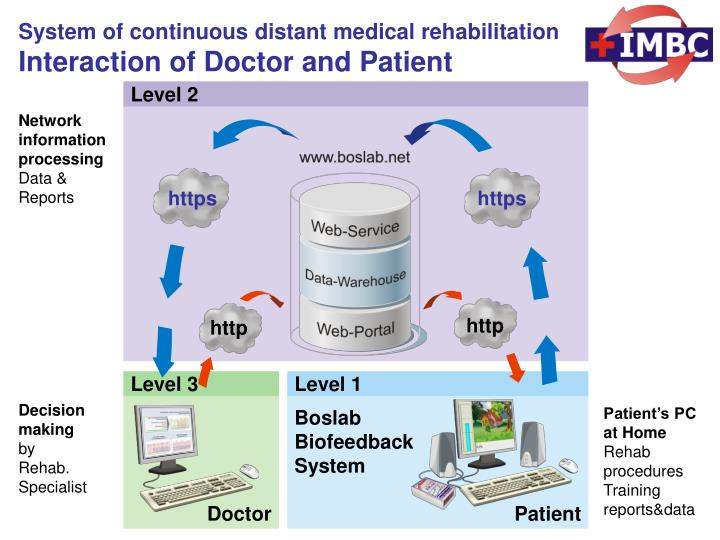 System of continuous distant medical rehabilitation