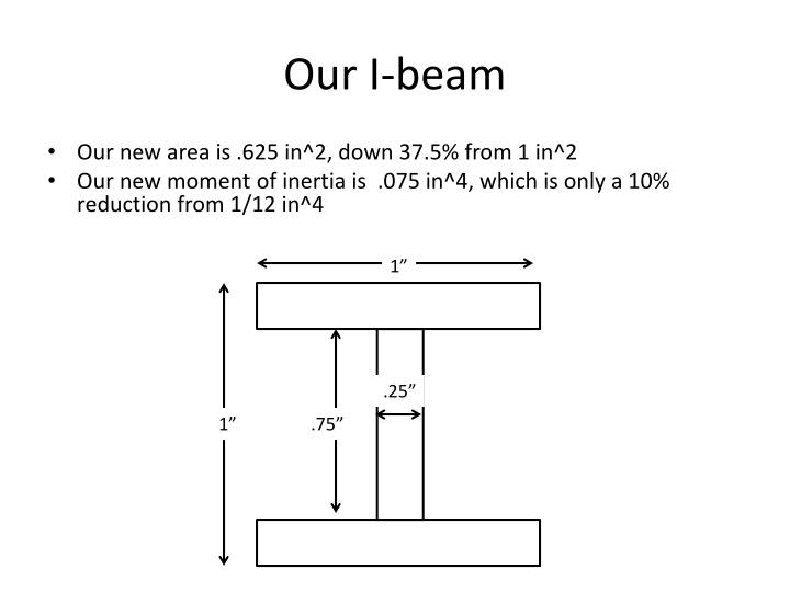 Our I-beam