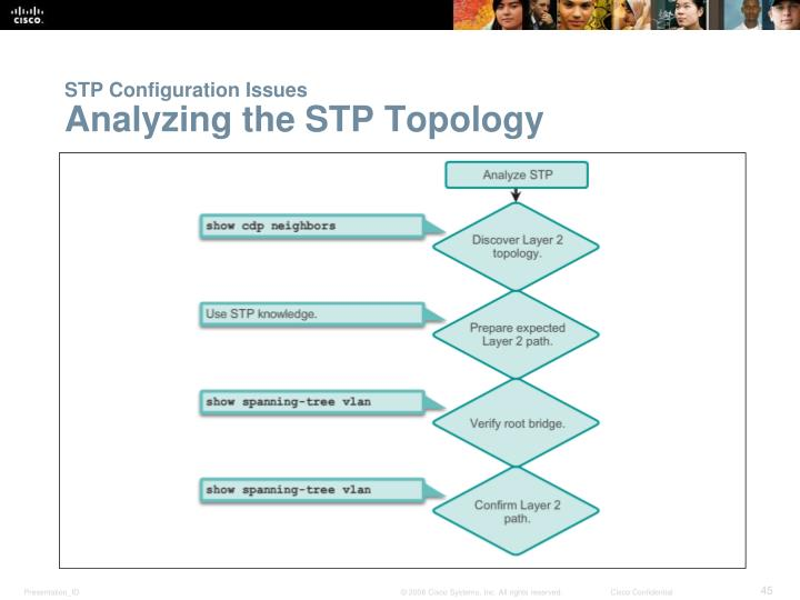 STP Configuration Issues