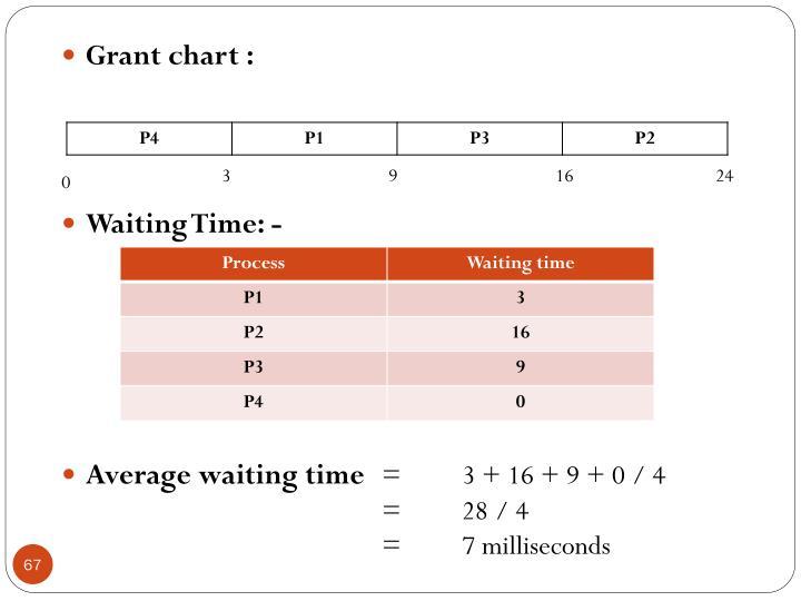 Grant chart :