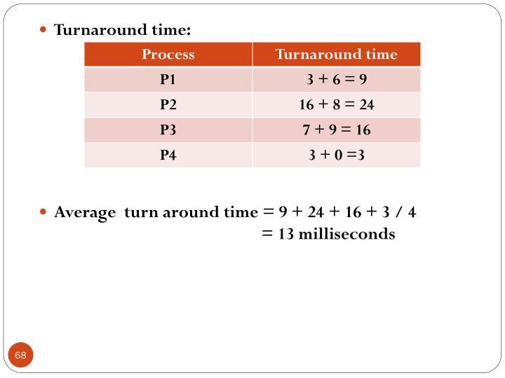 Turnaround time: