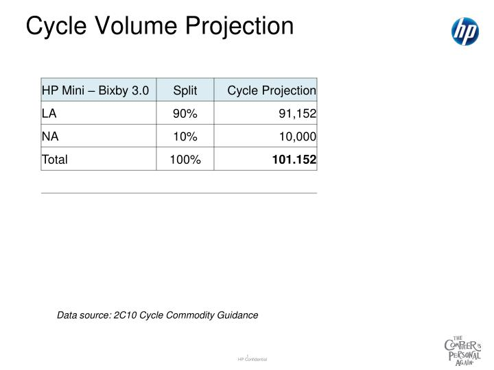 cycle volume projection n.