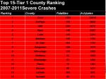 top 15 tier 1 county ranking 2007 2011severe crashes