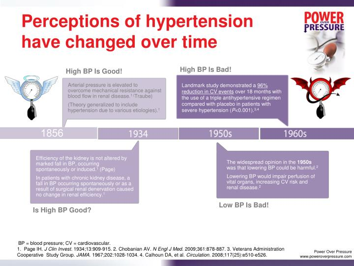 Perceptions of hypertension have changed over time