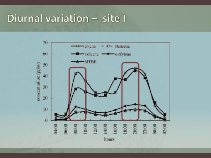 Diurnal variation –  site I