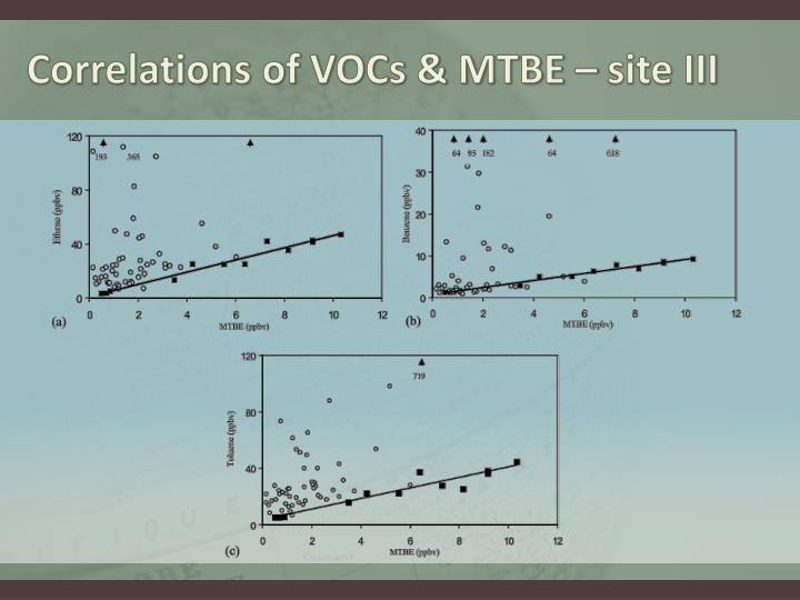 Correlations of VOCs & MTBE – site III