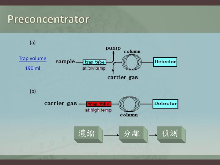 Preconcentrator