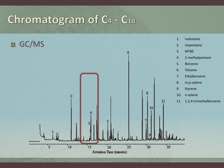 Chromatogram of C