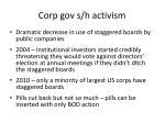 corp gov s h activism