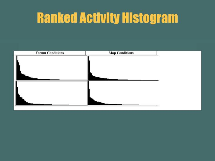 Ranked Activity Histogram