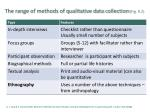the range of methods of qualitative data collection fig 9 25