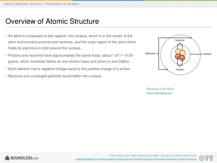 Atoms, Molecules, and Ions > The Structure of the Atom